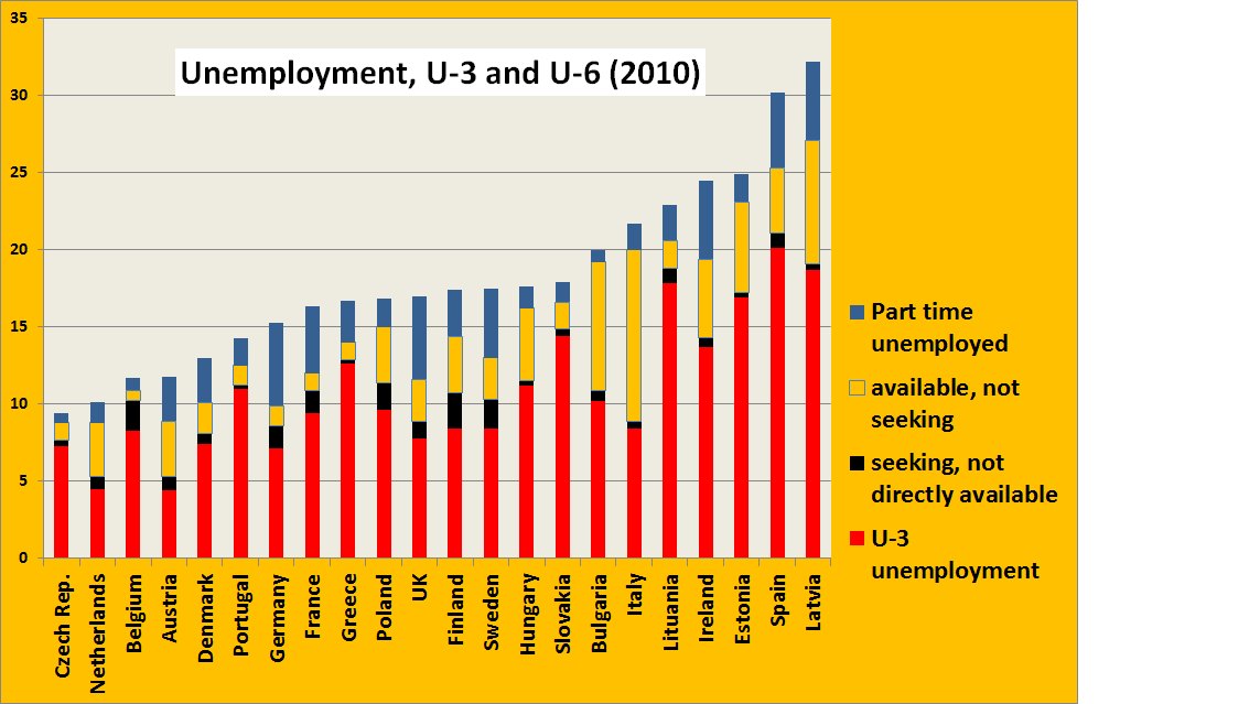 Finally: U-6 unemployment in Europe (chart) | Real-World ...