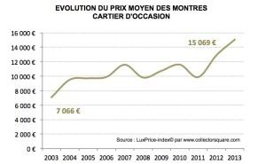 Graph Cartier prix moyen Collector Square