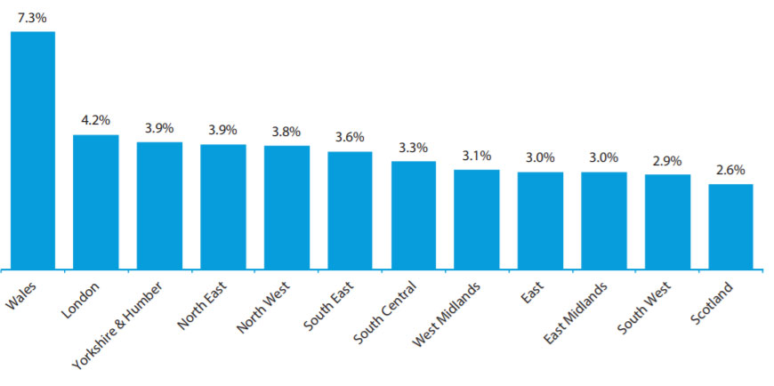 Chart showing the increase in school fees by region
