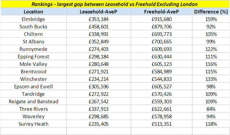 Price Gap Between Leasehold and Freehold Property is Now at an 8-Year High 6