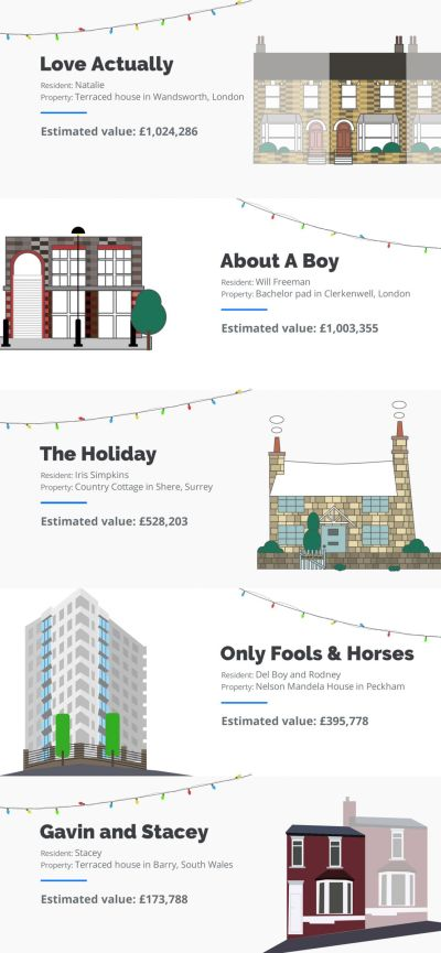 The Values of the Homes Shown on Christmas TV if Put on the Market Today 4