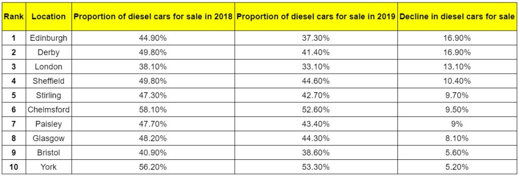Places in Britain with biggest fall in diesel car sales