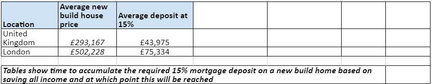 How long it will take to earn the equivalent of a 15% mortgage deposit
