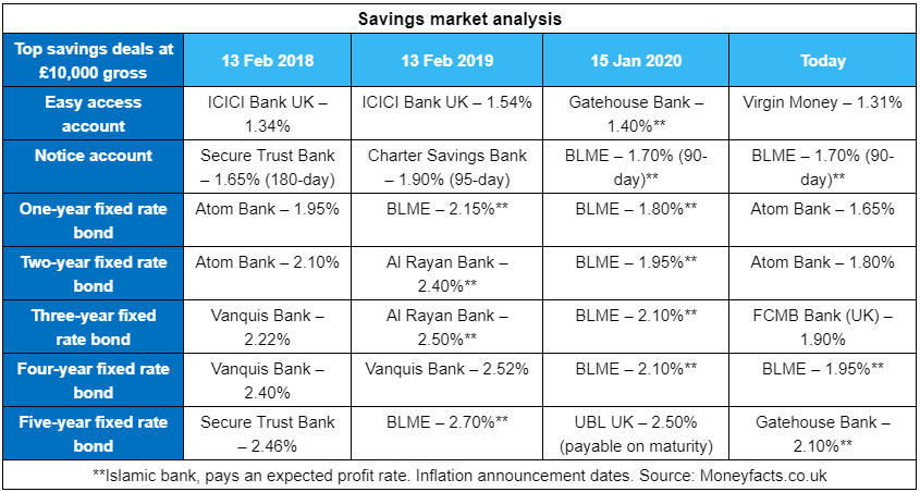 Savings rates have continued on the downward spiral this month, as a lack of competition takes its toll