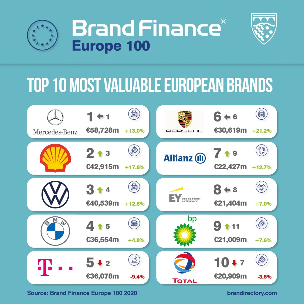 Brand Finance Europe 100 Most Valuable Brands