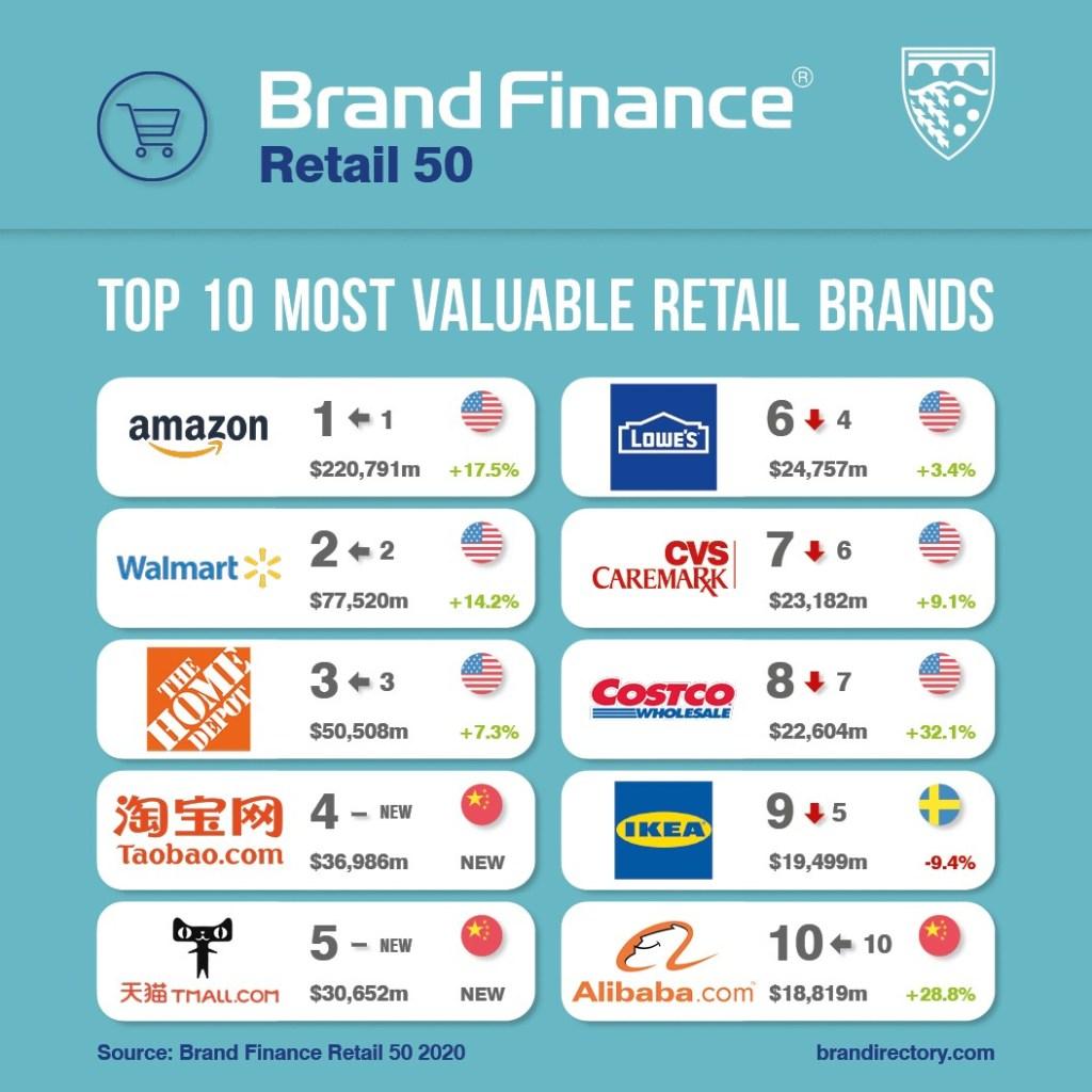 Brand Finance retail Top 50 2020