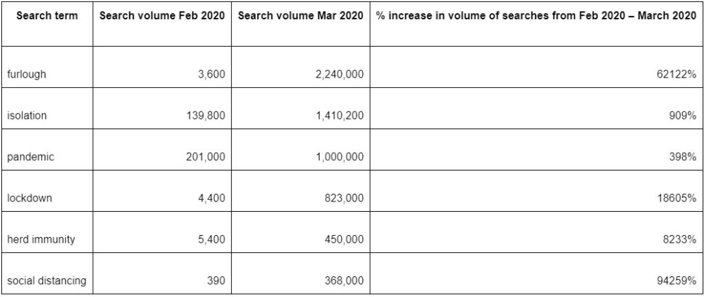 The most dramatic changes in search volumes come from an analysis of COVID-19 related terms