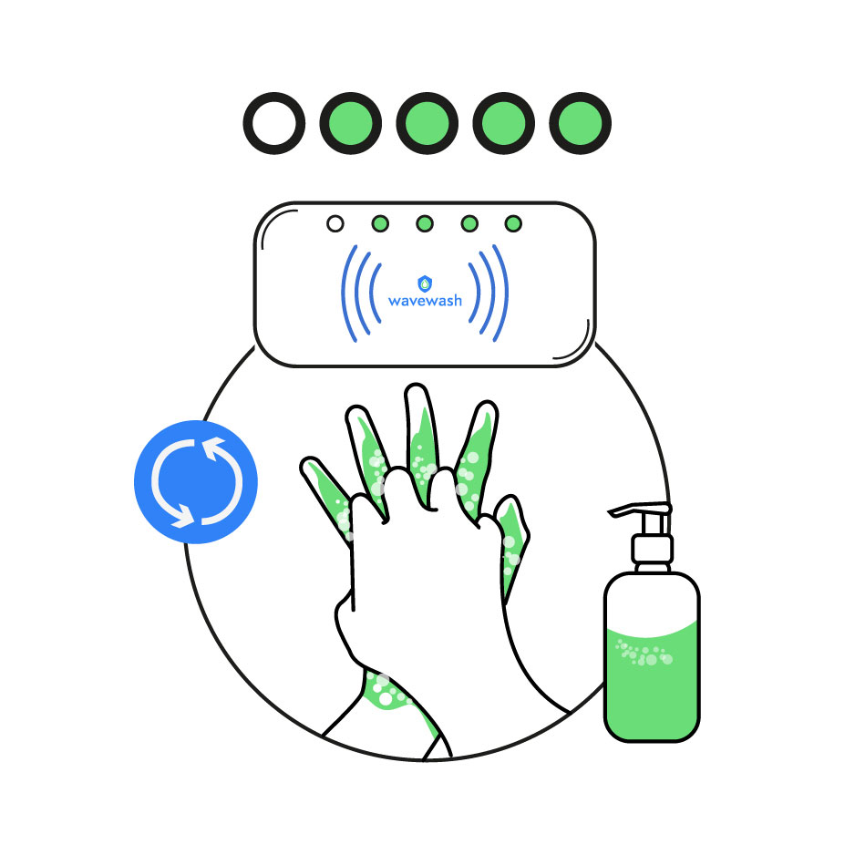 How the wavewash hand washing system works