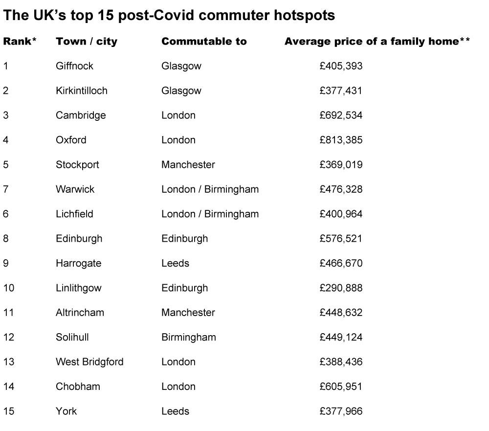 Most popular UK commuter property hotspots 2020