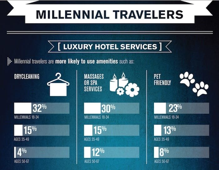 affluent millennial luxury travel statistics