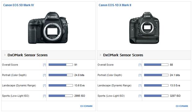 Test DxO du Canon 5D Mark IV : les notes décryptées
