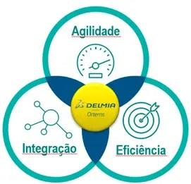 Delmia APS 4