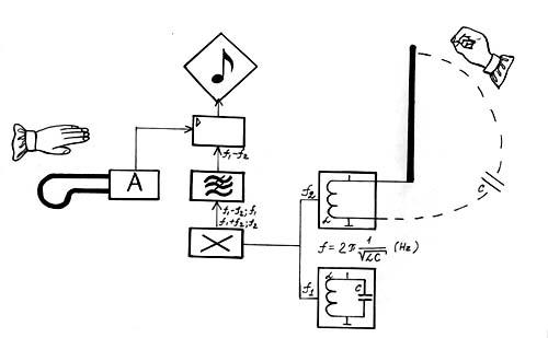 pics photos theremin schematic diagram