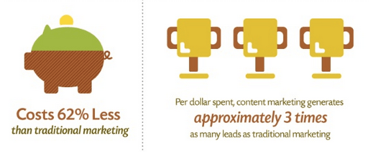 content marketing conversion rate