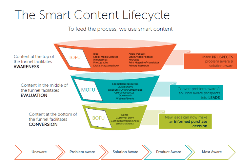 smart content lifecycle