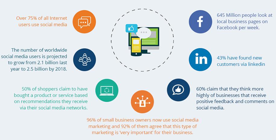 estadísticas básicas de marketing digital