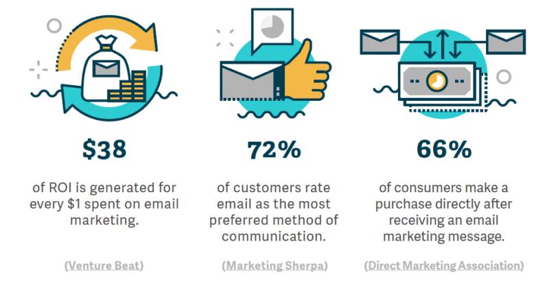 estadísticas de marketing por correo electrónico