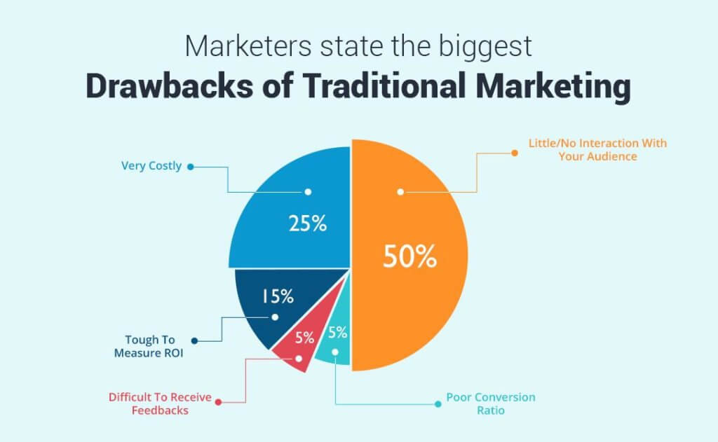 Digital Marketing vs Traditional Marketing Which Produces Greater ROI