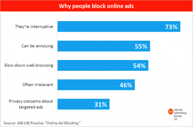 paid ads effectiveness