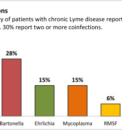 lyme disease co infections rate [ 2138 x 1336 Pixel ]