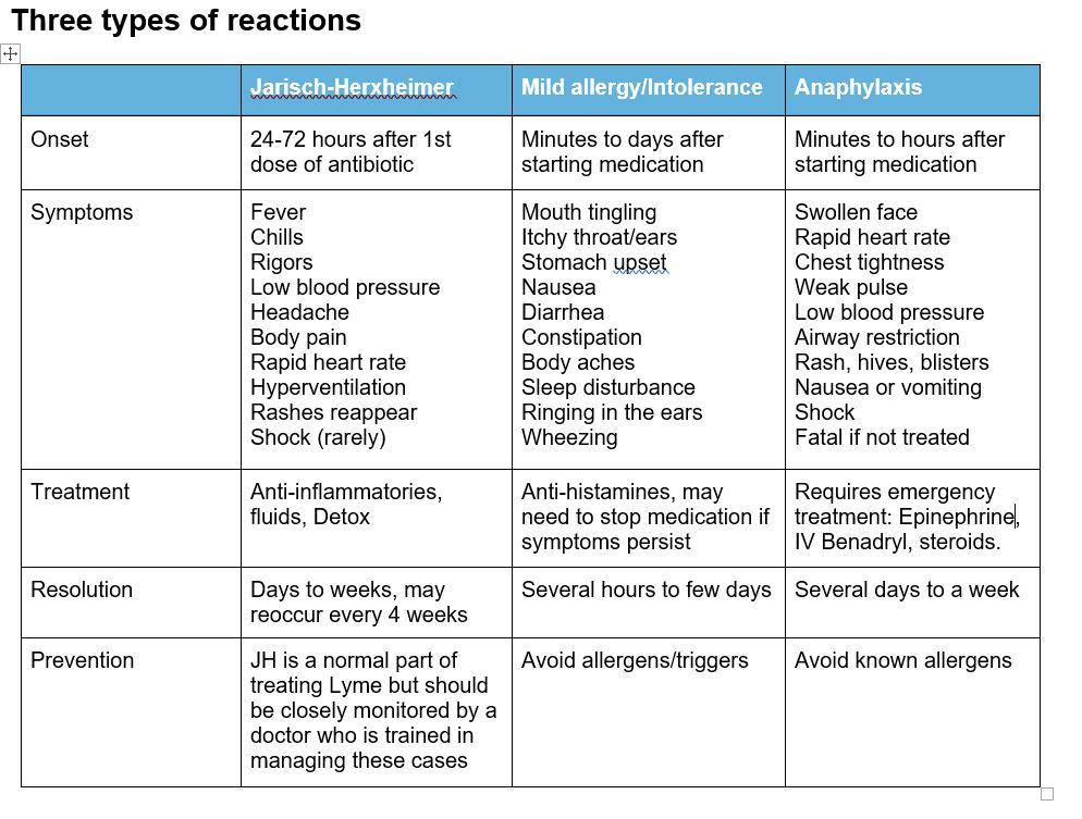 Image Result For Vancomycin Reaction