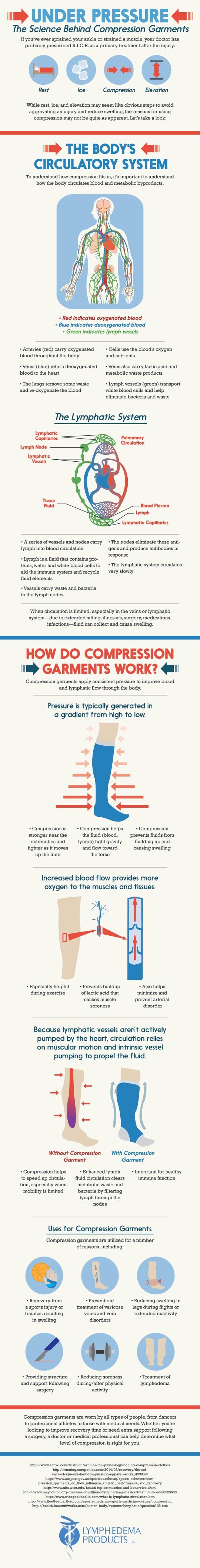 Under Pressure Lymphedema Infographic
