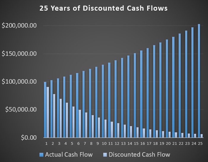 Discounted Cash Flow Analysis: Tutorial + Examples