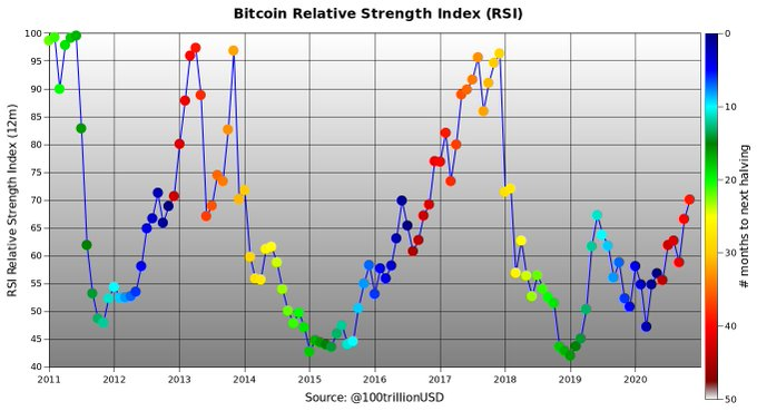 Bitcoin RSI Misconceptions
