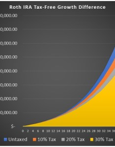 Roth investment growth also iras how to optimize yours for rh lynalden