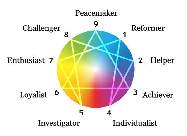 The Enneagram System of Personality / Lynn Roulo