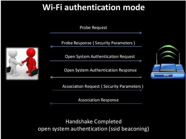 Wi-Fi-Authentication