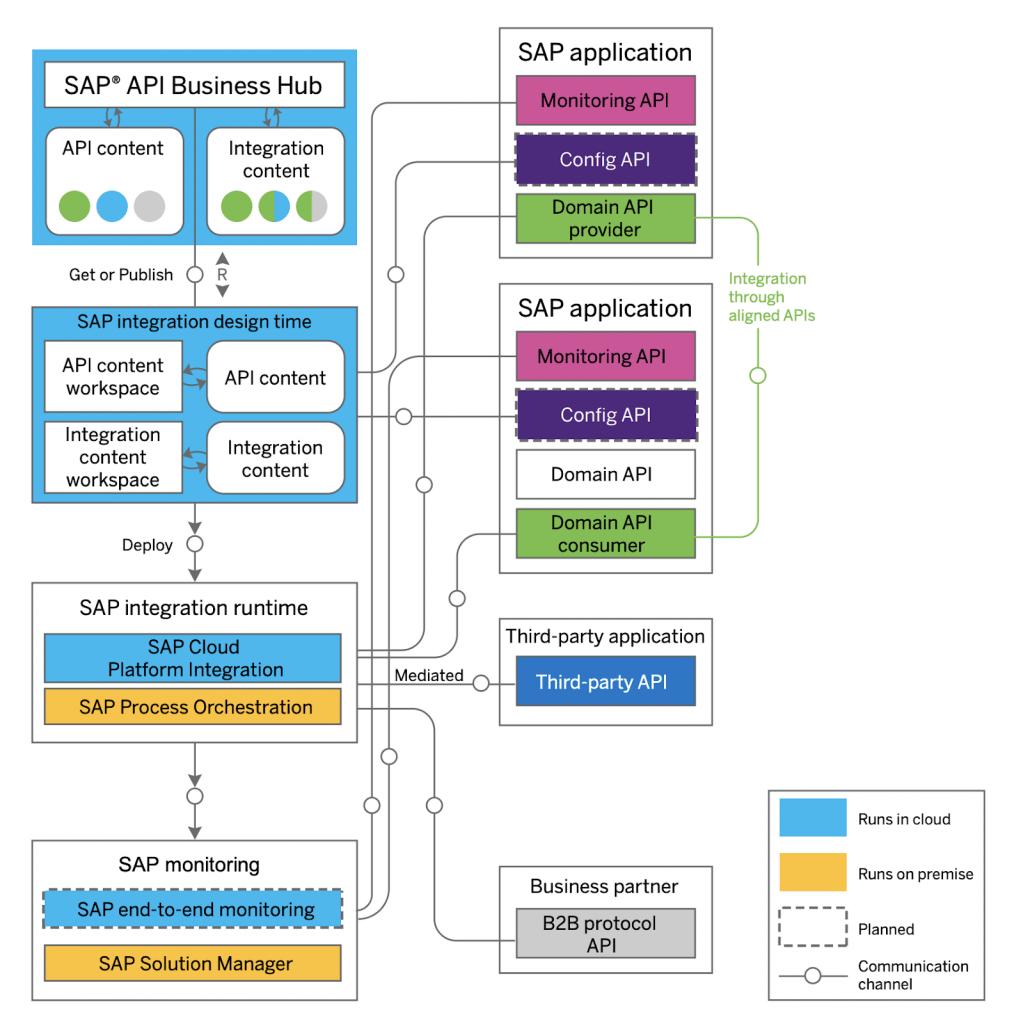 hight resolution of sap commerce cloud integration