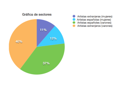 graficasectores