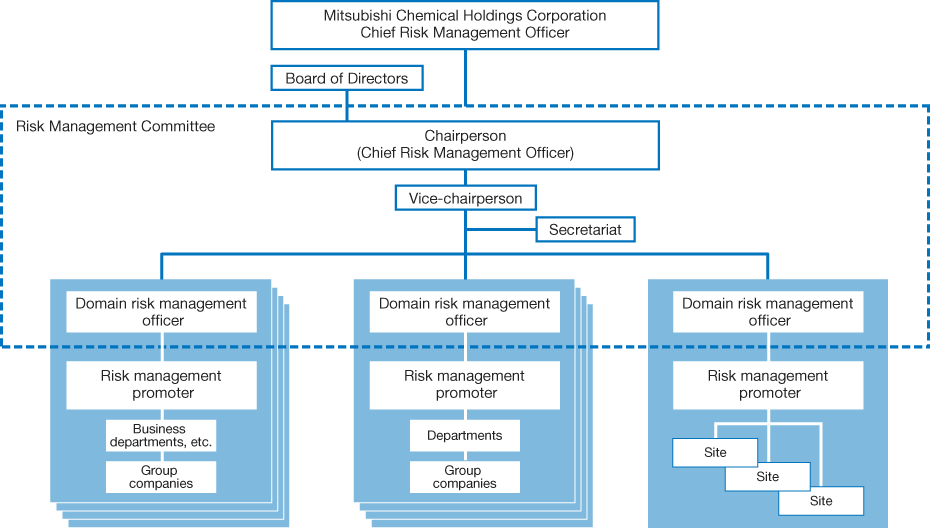 Structure Security Information Policy
