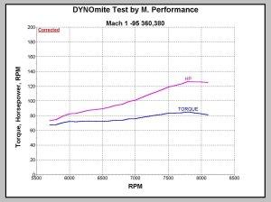 MPerformance dyno test SkiDoo summit mx z mach 1 z formula mx renegade rotax bombardier 337