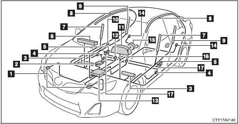 Toyota Camry: Composition du système de sacs de sécurité