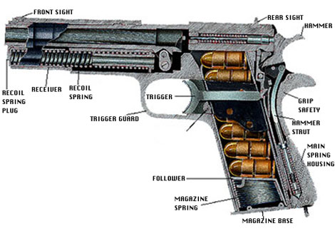 basic gun diagram dual element immersion heater wiring parts below you can see some cut away pictures of the m 1911 a1 pistol
