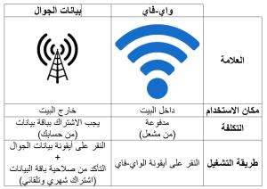wifi vs data plan