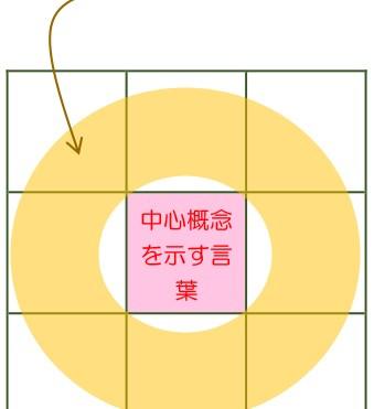 図9 M9notesの前言語能力誘発の仕組み