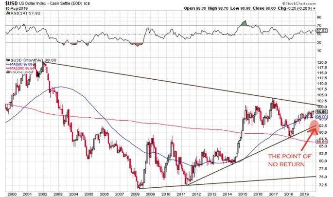 the point of no return for the US dollar