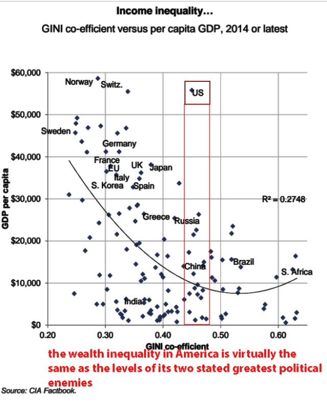 massive wealth inequality inside America and the GINI coefficient
