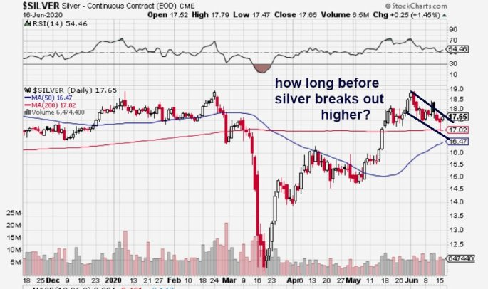 silver trading pattern, June 2020
