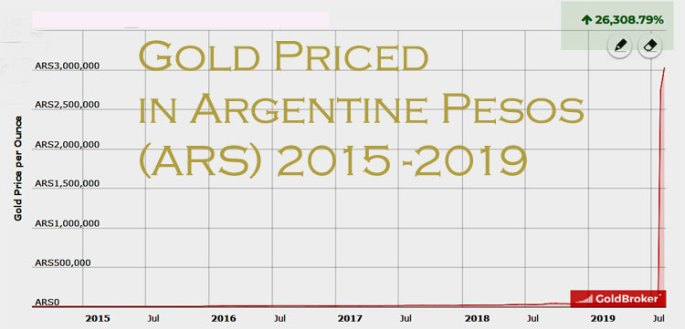 gold is the best wealth preservation asset