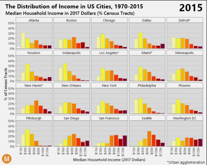the disappearing American middle class due to the wealth destroying fractional reserve banking system