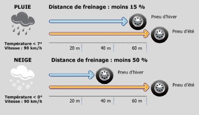 mabmwi3-distance-freinage-pneus-hivers-neige-versus-été