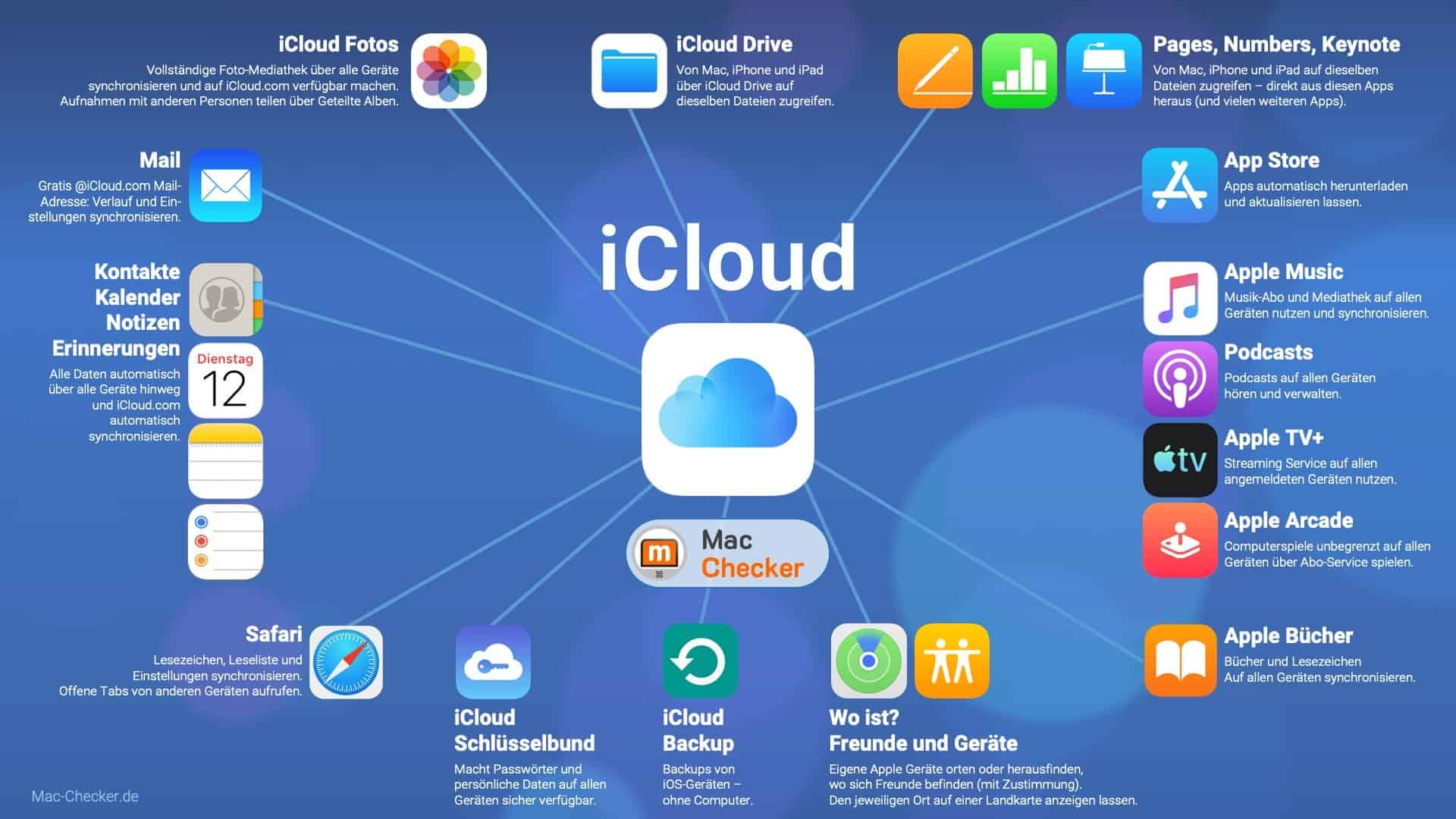 Apple iCloud Funktionen als Info-Grafik