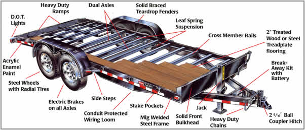electric brake wiring diagram 2004 honda accord products mac lander trailers frame standard series flatbed trailer