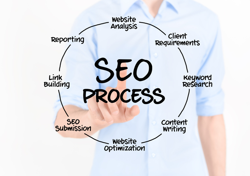 SEO Audit - Professional analysis and audit of your website to improve rankings on Google, Bing & Yahoo MAC5.ca