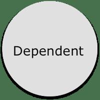 Dependent Real Estate Models