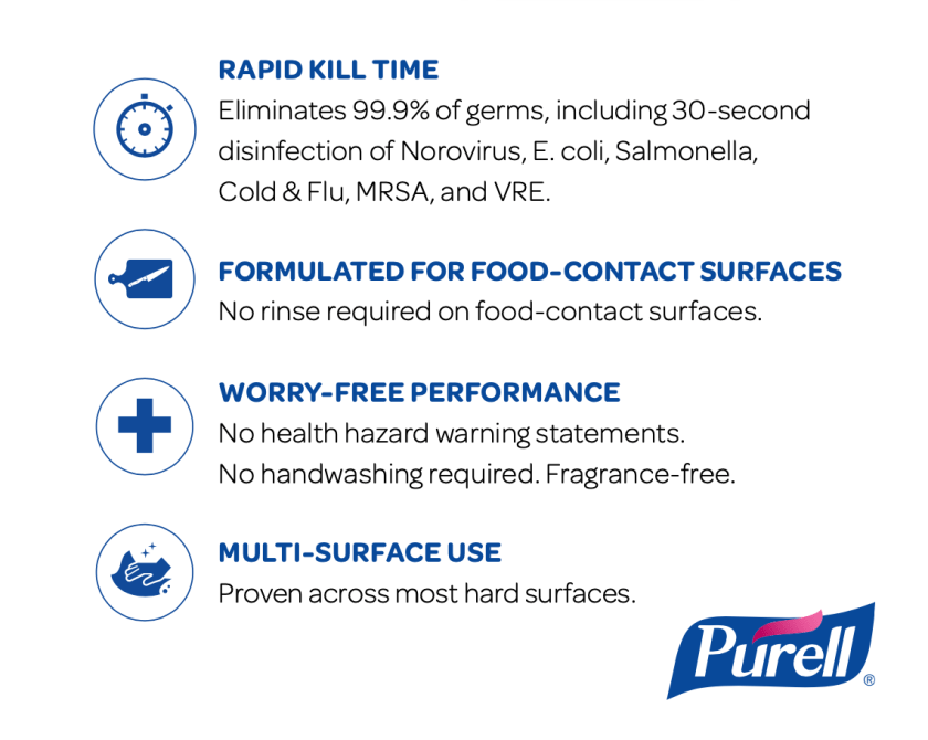 Kills 36 Germs in 30 Seconds. No Rinse Required